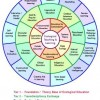 Pedagogy_wheel.edit