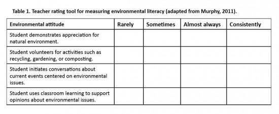 Teacher Rating Tool Table